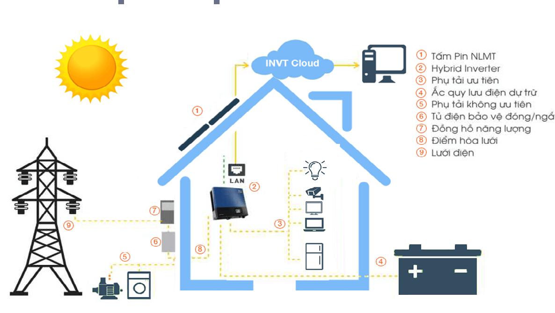 hệ thống năng lượng mặt trời hybrid