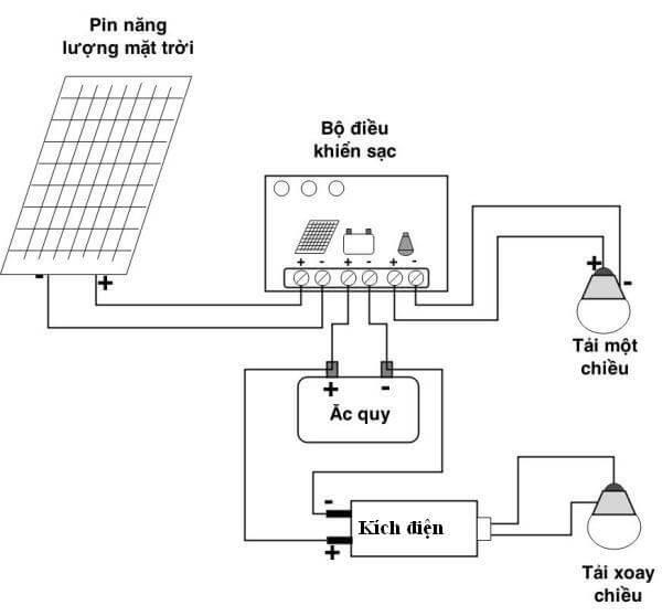 Năng lượng mặt trời chuyển đổi thành điện năng