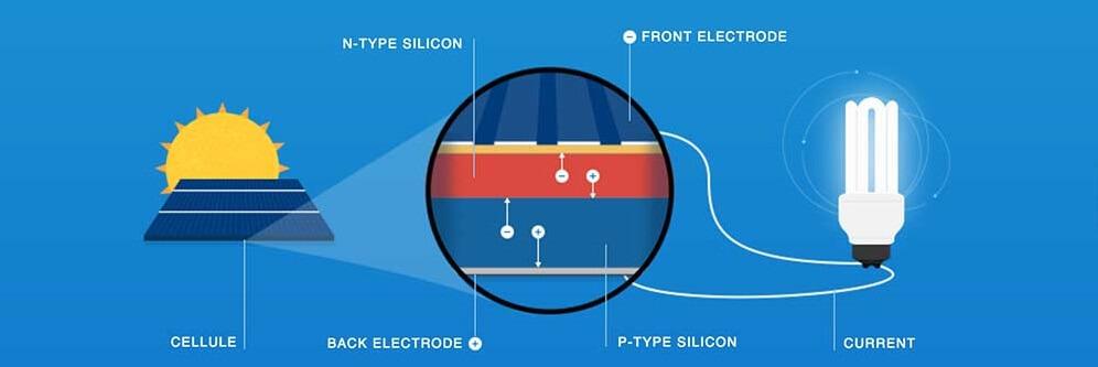 Hoạt động của tấm pin năng lượng mặt trời