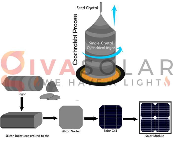Sự khác biệt giữa pin mặt trời Mono và Poly 2