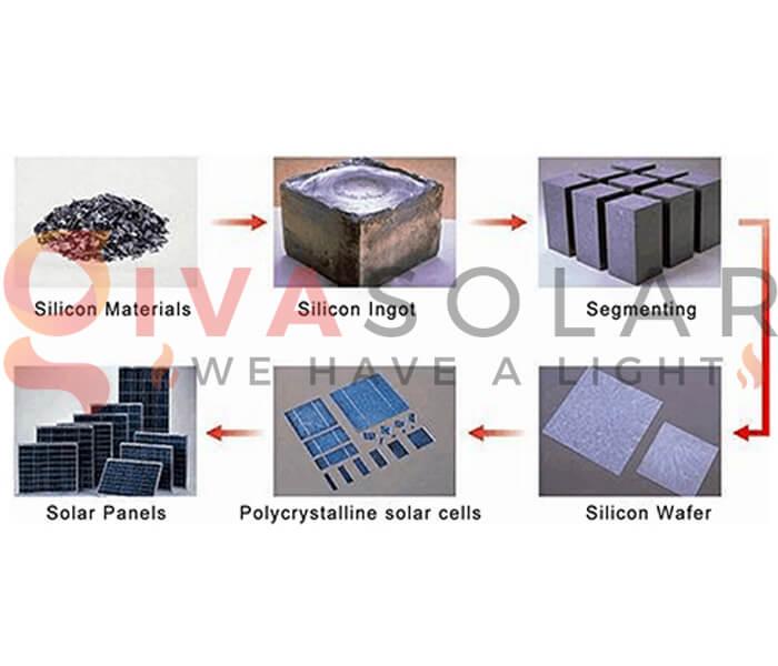 Sự khác biệt giữa pin mặt trời Mono và Poly 3