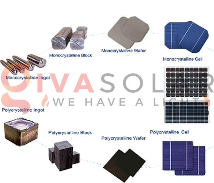 Sự khác biệt giữa pin mặt trời Mono và Poly 5