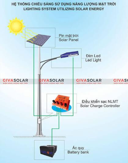 Cấu tạo đèn đường năng lượng mặt trời