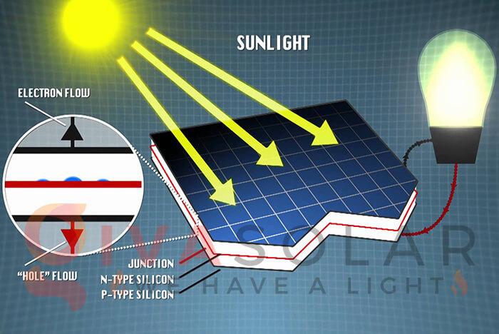 Nguyên lý hoạt động của tấm pin mặt trời