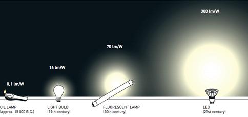 Đèn led bước đột phá trong công nghệ chiếu sáng