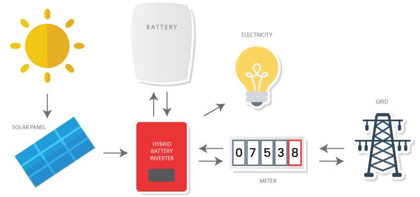 Hệ thống năng lượng điện gia đình