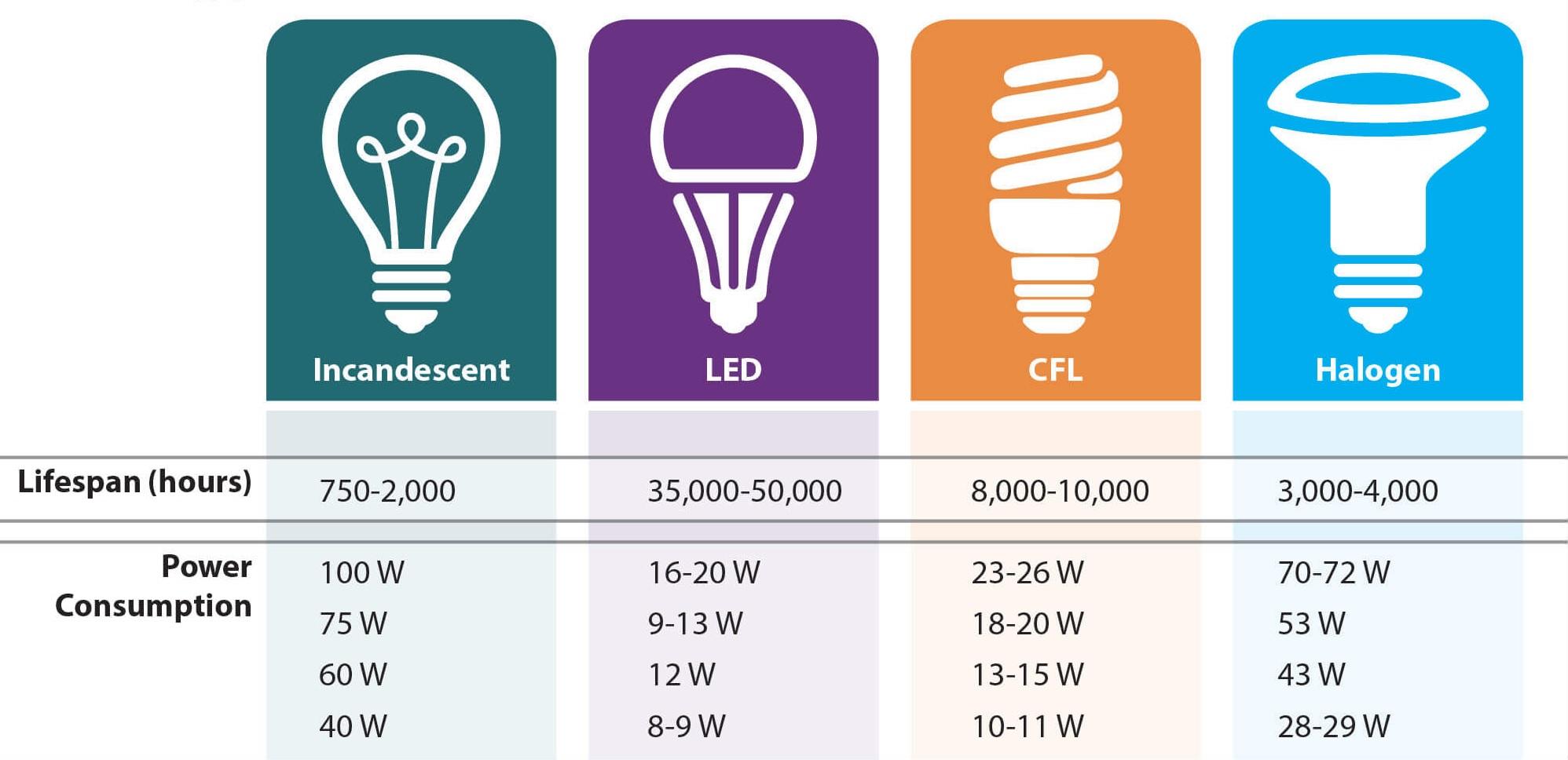Tuổi thọ đèn LED so với các loại đèn khác