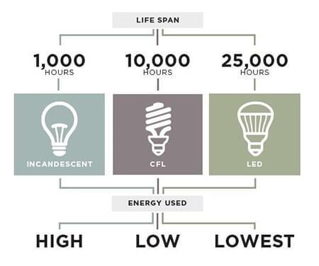 Thời gian chiếu sáng của đèn LED