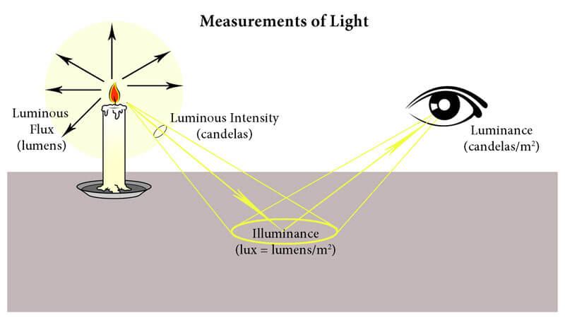 Các đại lượng đo ánh sáng
