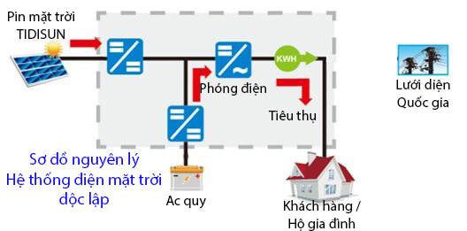 Cách lắp đặt hệ thống điện độc lập cho gia đình