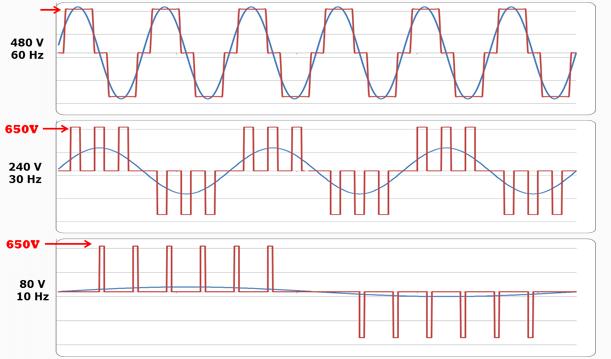 các loại sóng trong biến tần