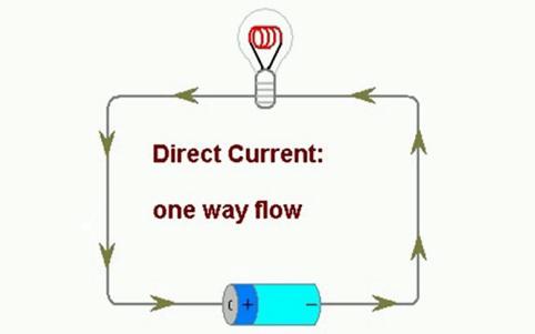 dòng điện 1 chiều DC
