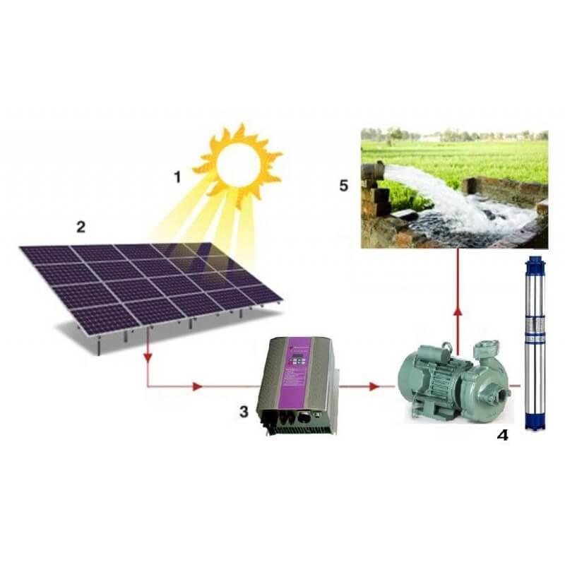 hoạt động của máy bơm của năng lượng mặt trời