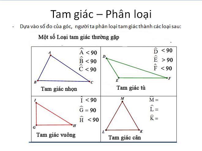 Các loại tam giác